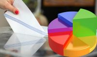 Αρνητικά αξιολογεί την πορεία της κυβέρνησης το 83,8%