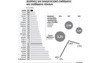 «Ψαλίδι» σε φοροαπαλλαγές, αφορολόγητο στις 5.000 ευρώ ζητεί η Παγκόσμια Τράπεζα