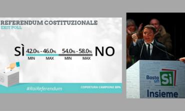 Δημοψήφισμα Ιταλία: Προβάδισμα του Όχι δίνουν τα exit poll