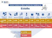 Κάθε χρόνο 25.000 θέσεις εργασίας και 2,1 δισ χάνονται στην Ελλάδα, λόγω προϊόντων παραποίησης/απομίμησης και πειρατείας