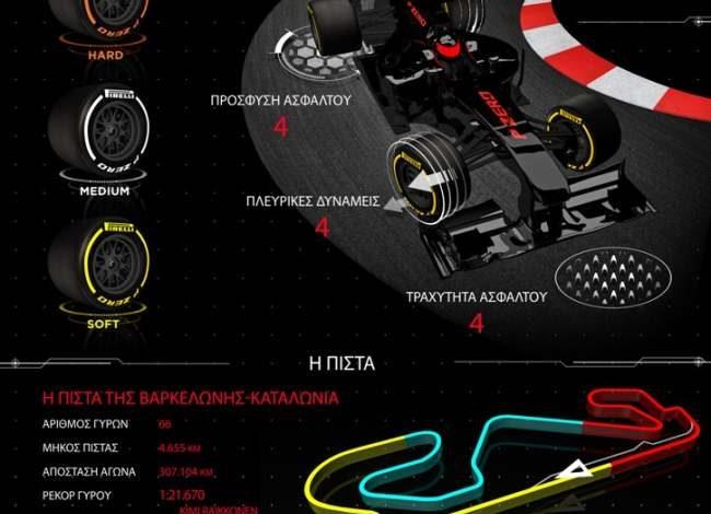F1 Grand Prix Ισπανίας: Ανανέωση;