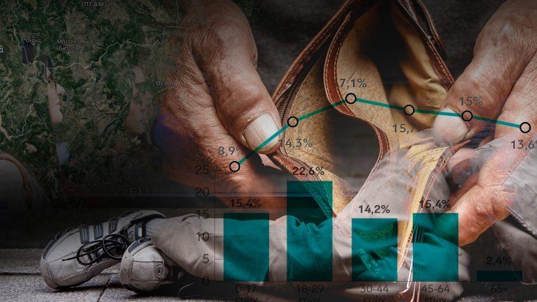 Το 13,6% των Ελλήνων σε ακραία φτώχεια