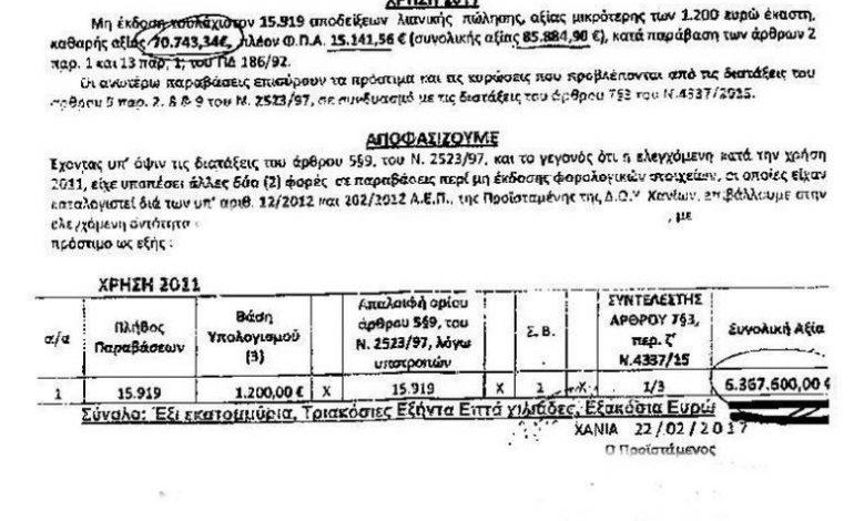 Πρόστιμο- μαμούθ έξι εκατομμυρίων ευρώ σε σουβλατζίδικο!
