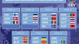 Οι προκριματικοί όμιλοι του Ευρωπαϊκού πρωταθλήματος Ανδρών – Γυναικών