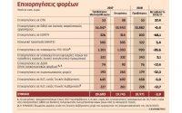 «Ψαλίδι» 1,6 δισ. ευρώ σε κοινωνικές δαπάνες