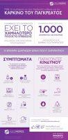 Καρκίνος του Παγκρέατος: Η έγκαιρη διάγνωση κλειδί για την εξέλιξη της νόσου