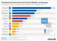Το Facebook είναι ο απόλυτος κυρίαρχος μεταξύ των κοινωνικών δικτύων