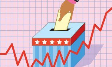 Wall Street: Κέρδη για τον Dow, απώλειες για τον Nasdaq με φόντο τις ενδιάμεσες εκλογές