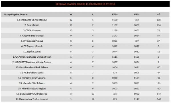 Πώς διαμορφώθηκε η βαθμολογία της Euroleague