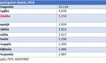 Ιστορικό ρεκόρ ιλαράς στην Ευρώπη, τρίτη σε κρούσματα η Ελλάδα