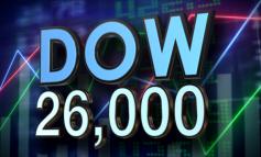"""""""Κατέκτησε"""" και πάλι τις 26.000 μονάδες ο Dow Jones"""