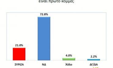 Ακόμα μια δημοσκόπηση: Μπροστά με 13,7% η ΝΔ στις ευρωεκλογές και με 10,5% στις εθνικές