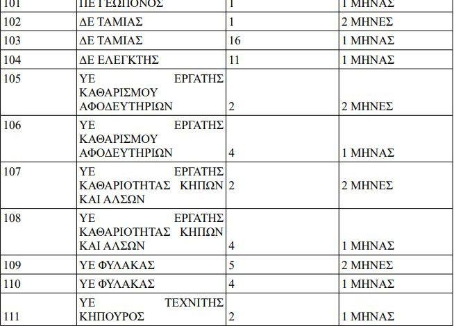 Προσλήψεις 52 ατόμων στο δήμο Κηφισιάς