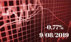 Χρηματιστήριο: Εβδομαδιαία πτώση 5%, στο -11% οι τράπεζες