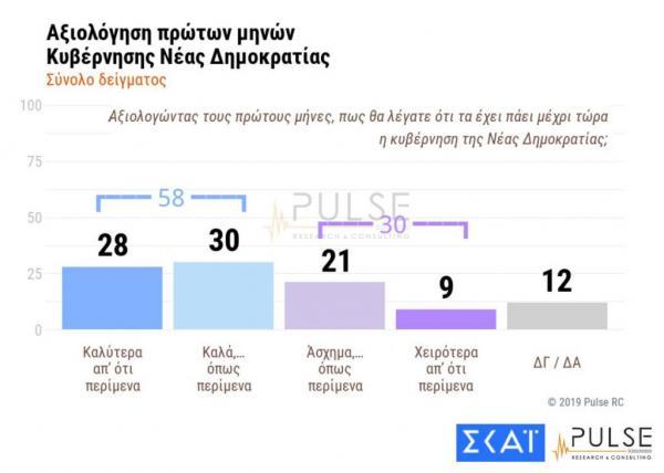 Νέα δημοσκόπηση: Οι ελπίδες των πολιτών εκτοξεύουν τη διαφορά στις 13,5 μονάδες