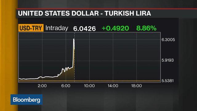 Τούρκοι δημοσιογράφοι του Bloomberg δικάζονται για άρθρο τους σχετικά με την πτώση της λίρας