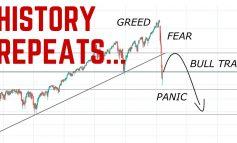 Δεν πτοήθηκε από τα μάκρο η Wall -κέρδη άνω του 6% για Dow Jones και S&P 500