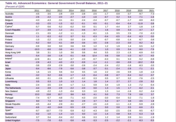 ΔΝΤ: Στο 200% του ΑΕΠ το ελληνικό χρέος λόγω της πανδημίας