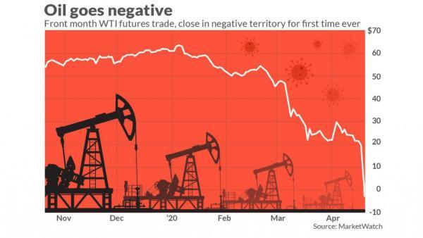 Πετρέλαιο : Ξανά σε αρνητική τιμή το αμερικανικό αργό