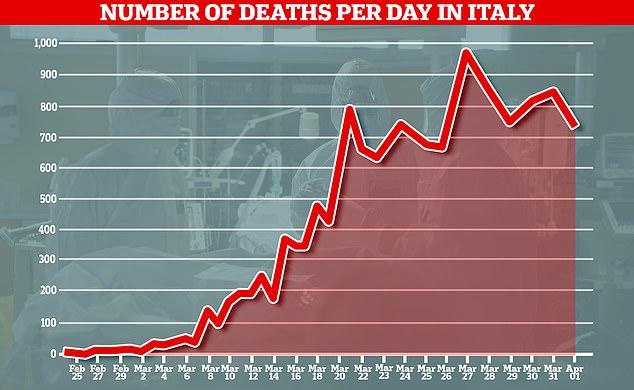 WSJ : Οι νεκροί από τον κοροναϊό στην Ιταλία είναι πολύ περισσότεροι από τα επίσημα στοιχεία