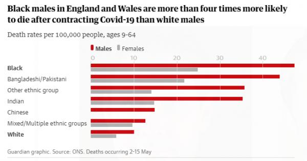 Αγγλία: Τριπλάσιος ο κίνδυνος θανάτου από κοροναϊό για τους μαύρους άνδρες