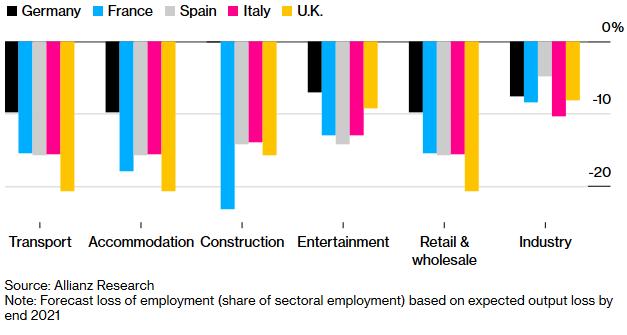 Ευρώπη: Ένας στους πέντε εργαζομένους σε αναστολή κινδυνεύει να χάσει τη θέση του