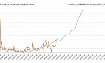 Κοροναϊός: Αποθαρρυντική μελέτη του ΑΠΘ - Έρχεται αύξηση κρουσμάτων τον Αύγουστο
