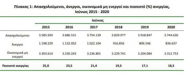Ανεργία: Πόσες θέσεις εργασίας εξαφάνισε ο κοροναϊός