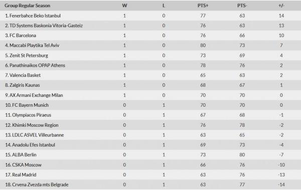 Η βαθμολογία της Euroleague μετά την πρώτη αγωνιστική