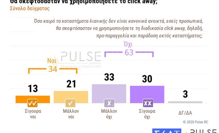 Click away : Οι καταναλωτές γυρνούν την πλάτη