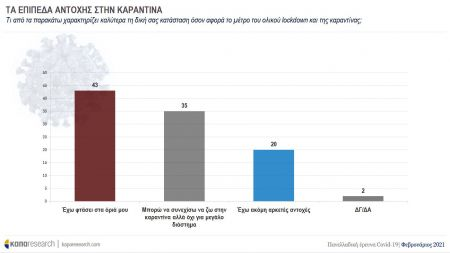 Στα «όριά του» το 43% των Ελλήνων – Τι δείχνει έρευνα της Κάπα Research