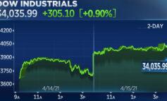Wall: Άλμα πάνω από τις 34.000 μονάδες για τον Dow