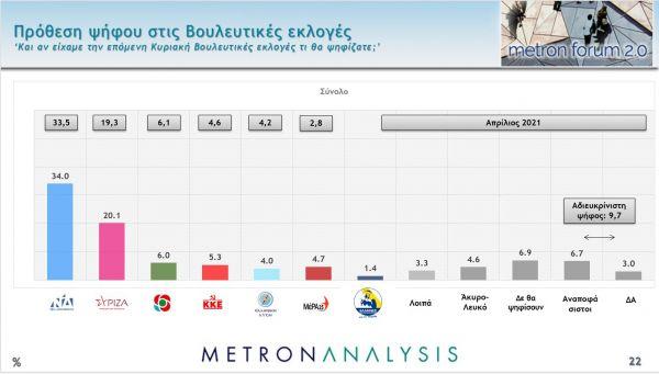 Δημοσκόπηση στο MEGA: Μεγάλη η διαφορά ΝΔ – ΣΥΡΙΖΑ, ποια προβλήματα φοβίζουν τους πολίτες
