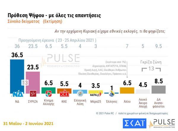 Δημοσκόπηση: Καμπανάκι για οικονομία και ελληνοτουρκικά