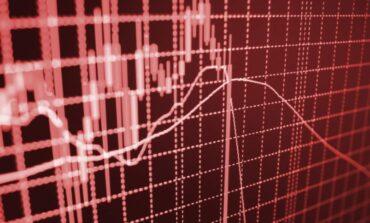 """""""Βουτιά"""" 300 μονάδων ο Dow - Απώλειες για τη Wall στην εβδομάδα"""