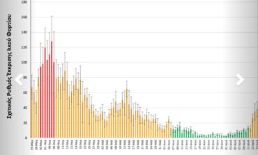 Συνεχίζει να αυξάνεται το ιικό φορτίο των λυμάτων, σύμφωνα με την έρευνα του ΑΠΘ