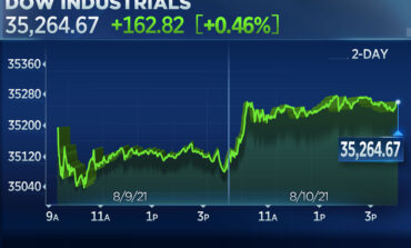 Nέο ιστορικό υψηλό για τον Dow, μετά την έγκριση του πακέτου $1 τρισ. από τη Γερουσία